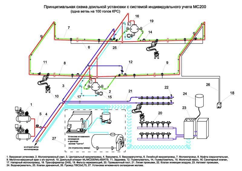 молокопровод схема